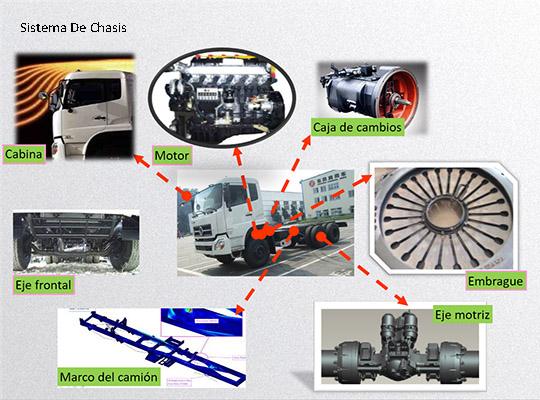 Aimix Camiones Para Concreto Tienen Confiables Compoenentes