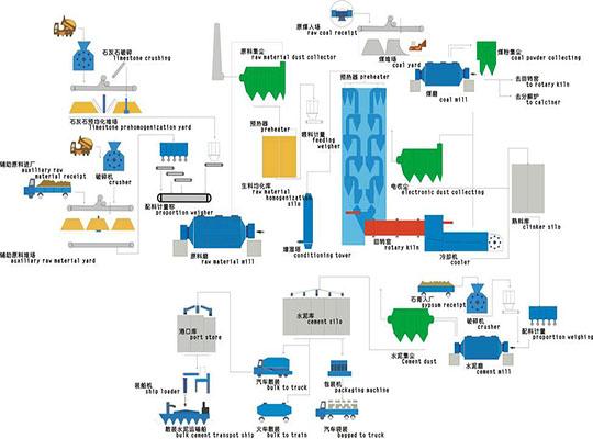 Flujo De Producción De Cemento