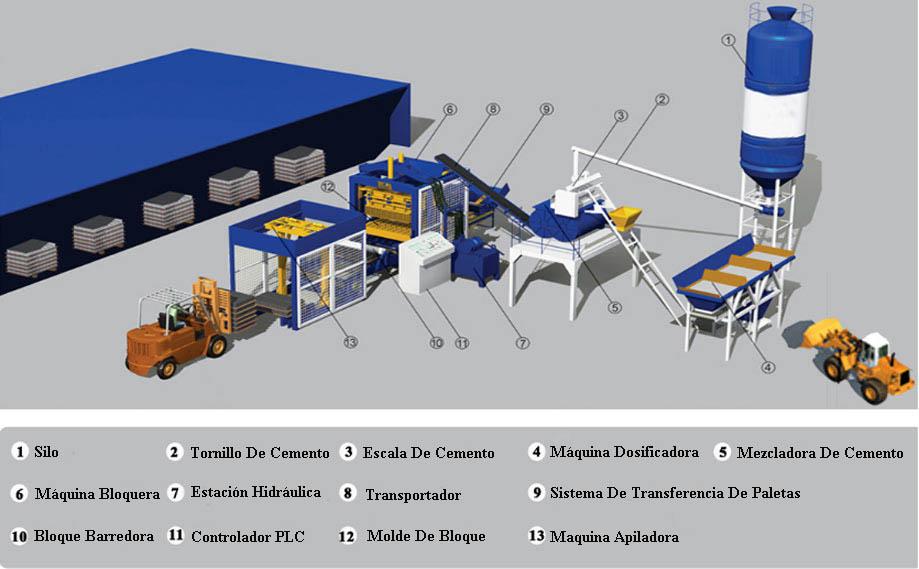 Componentes De Máquina Bloquera